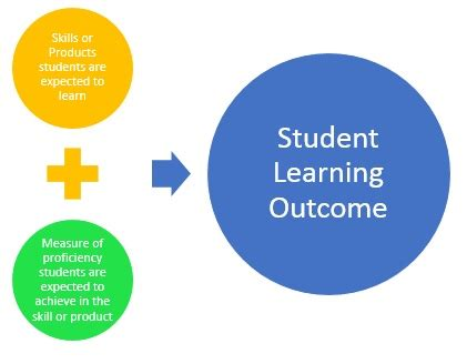 Case study examples of student